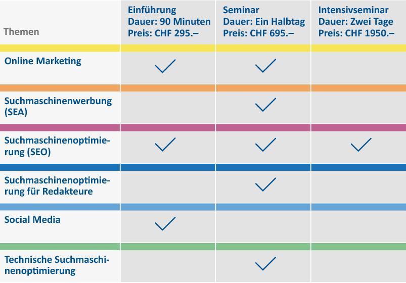 Academy Grafik Seminarübersicht