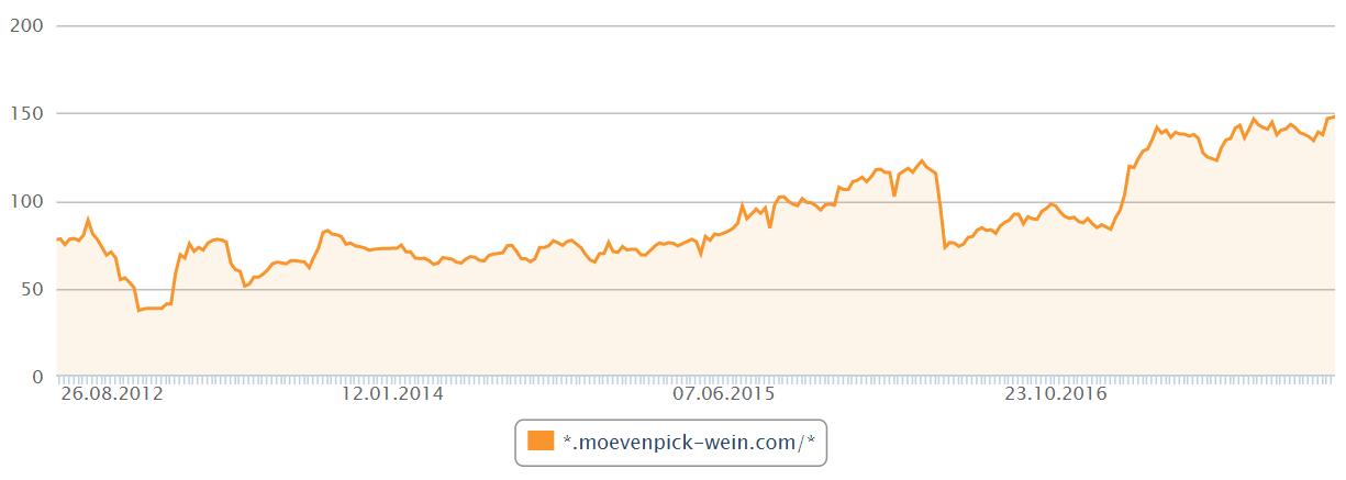 Sichtbarkeitsverlauf-Rankings-SEO-Moevenpick-Wein.ch