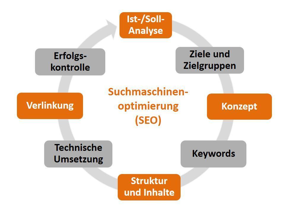 Visualisierung iQual Grafik Vorgehen zur Suchmaschinenoptimierung