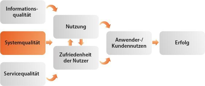 Grafik e-Success-Modell 1