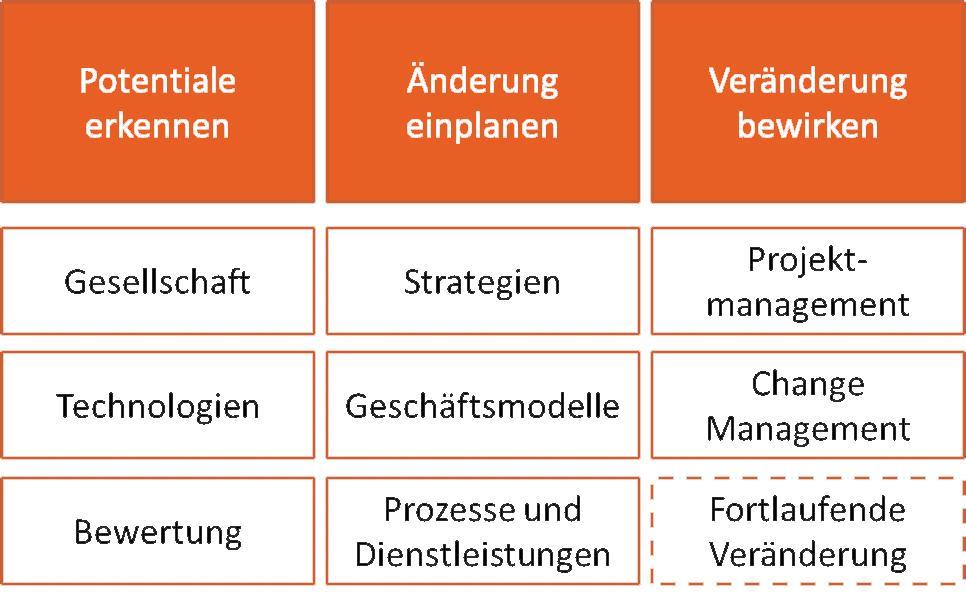 Grafik Berner Transfermodell