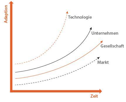 Grafik Digitale Transformation