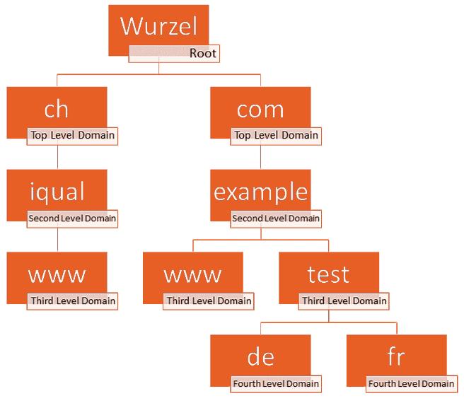 Visualisierung iqual Grafik Domain