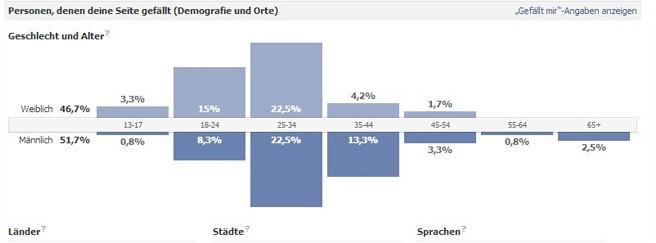 Visualisierung iqual Grafik Facebook Firmenseite