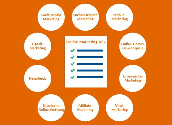 Grafik Online Marketing Mix