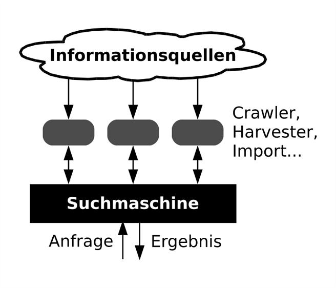 Grafik Suchmaschinen