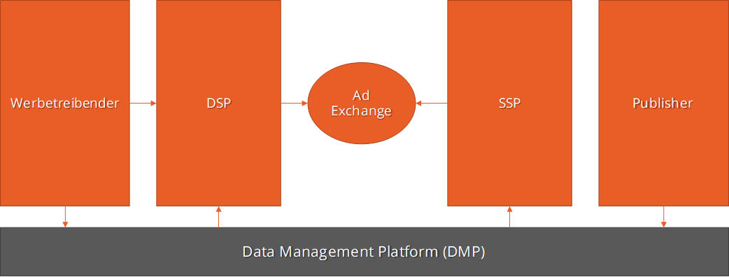 Visualisierung Programmatic Advertising Ecosystem