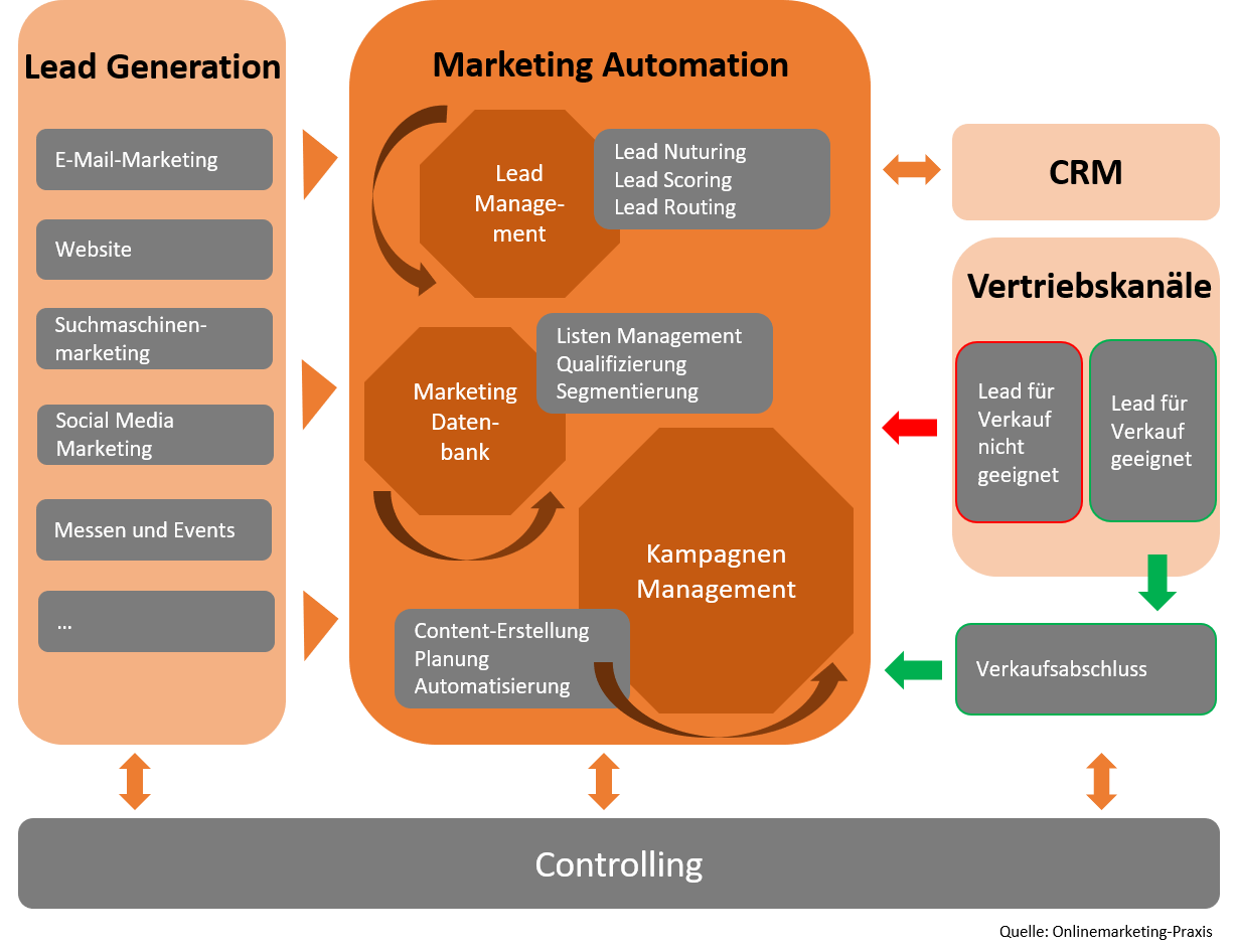 Grafik Marketing Automation Übersicht