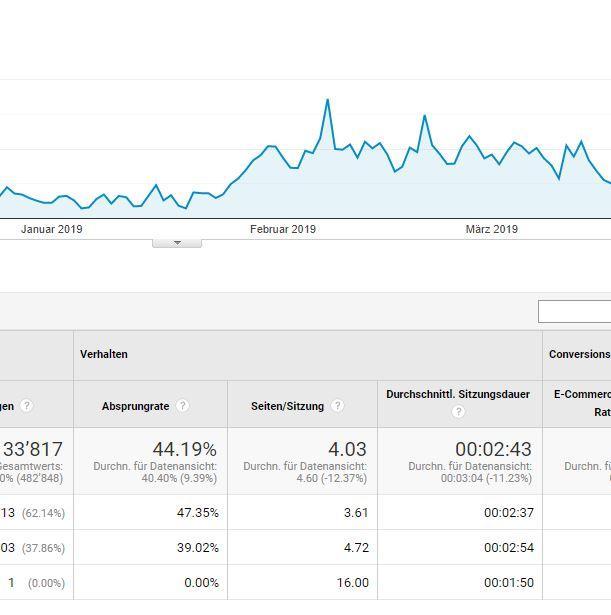 Google Analytics Kennzahlen