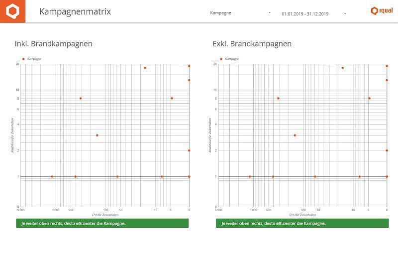 Beispiel eines KPI-Dashboards: Zwei Balkendiagramme zeigen den Websitetraffic pro Monat und nach Herkunft