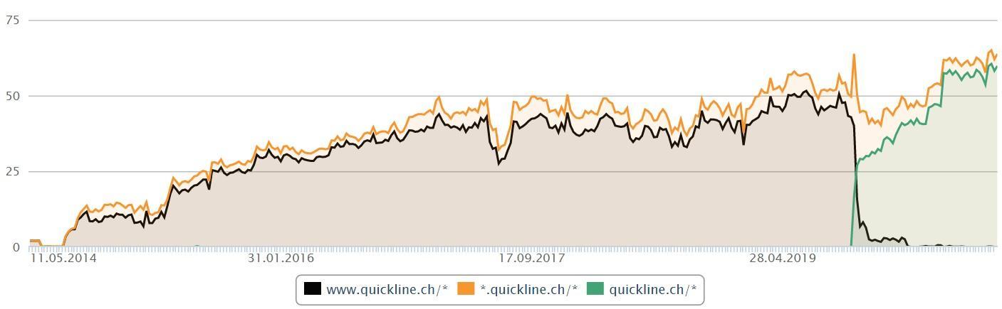 Positive Google Analytics Traffic-Kurve der Quickline-Website nach dem Relaunch